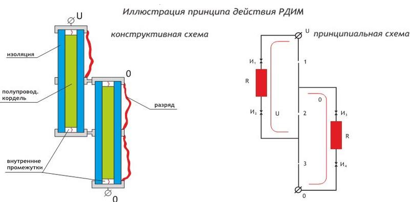 Принцип действия разрядников РДИМ-10-1,5-IV УХЛ1