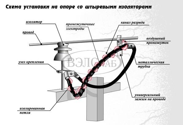 Схема установки длинно-искровых петлевых разрядников РДИП-10-4 УХЛ1.